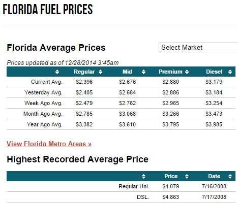 Florida Average Fuel Prices Dec 28, 2014/ fuelgaugereport.com