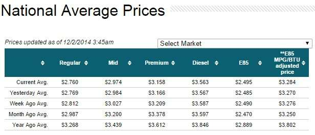 National Gas Prices December 2, 2014 276
