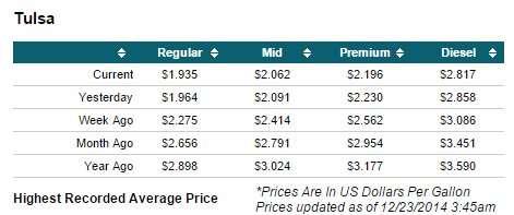 Tulsa Regular Gas Price 193 Dec 23, 2014